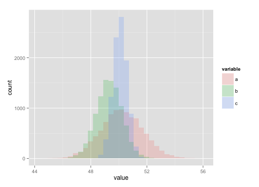 CDFs in R (no more histograms) | R Blog | r-directory